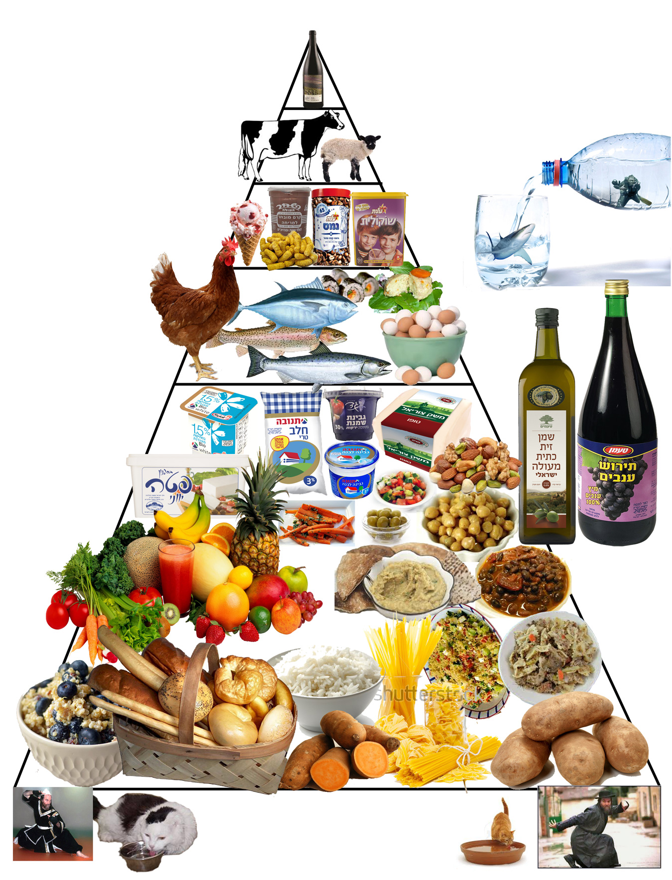 Kosher-Israeli-Food-pyramid